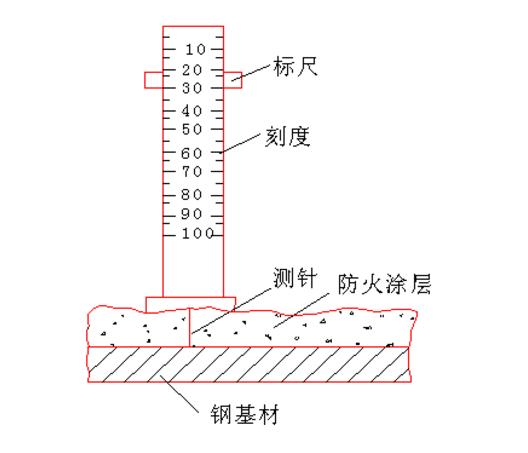 测厚度示意图